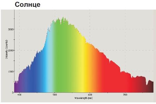 Спектр солнечного света
