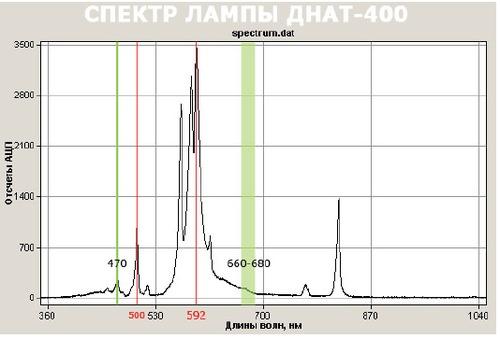 Спектр лампы ДНАТ