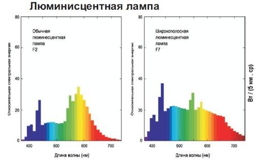 Спектр люминисцентной лампы