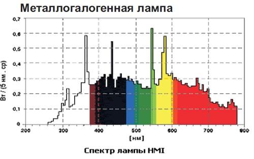 Спектр галогенной лампы